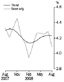 Graph: Unemployment rate