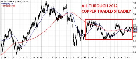 No worries for Dr Copper in 2013