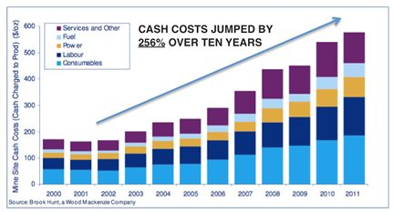 cash costs jumped by 256% over ten years